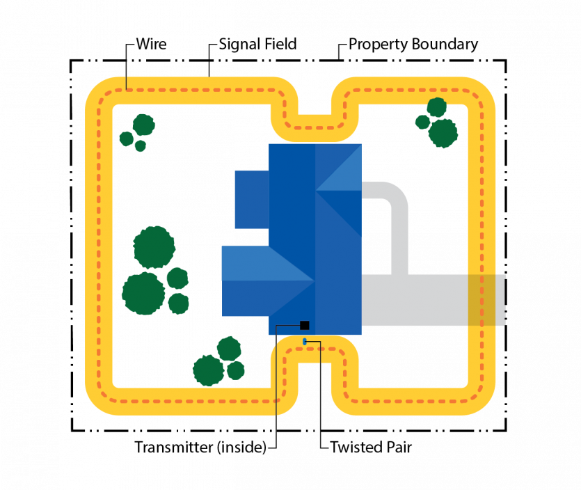 Diagram of Underground Dog Fence Separate Front and Back Yards